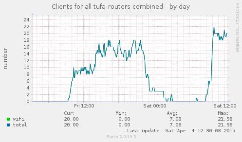 Tufa Nutzerzahl über den Tag